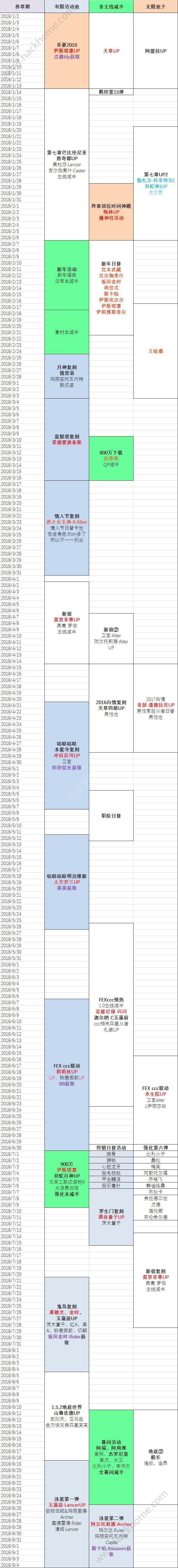 fgo2018活动大全 2018活动时间表[多图]图片1