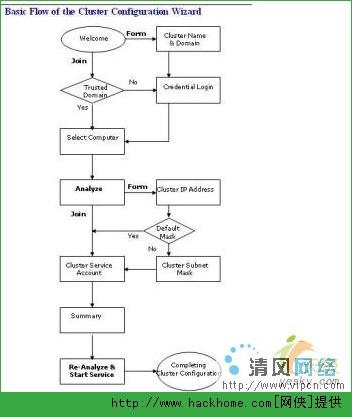 图文教程 Windows 2003群集服务配置[多图]